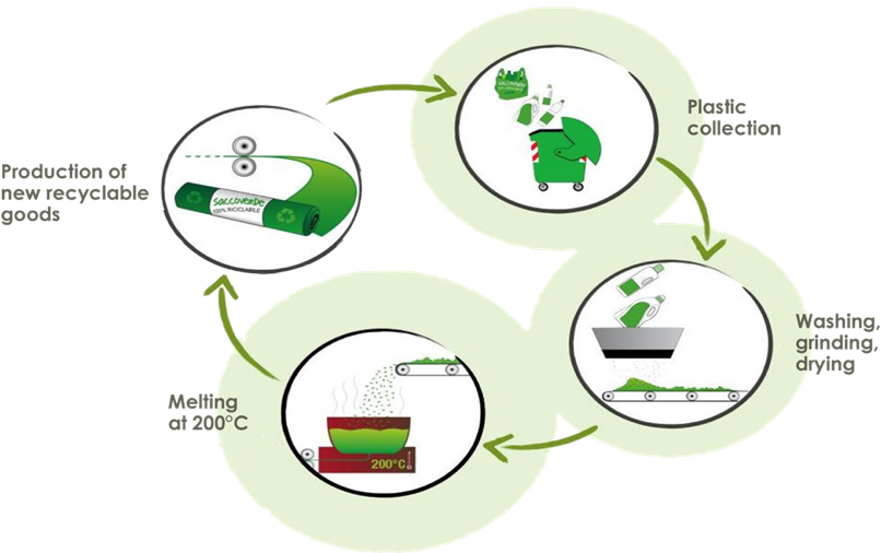 Processo di riciclaggio dei sacchi nettezza